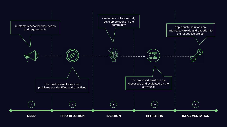 Crowd Innovation Process_en