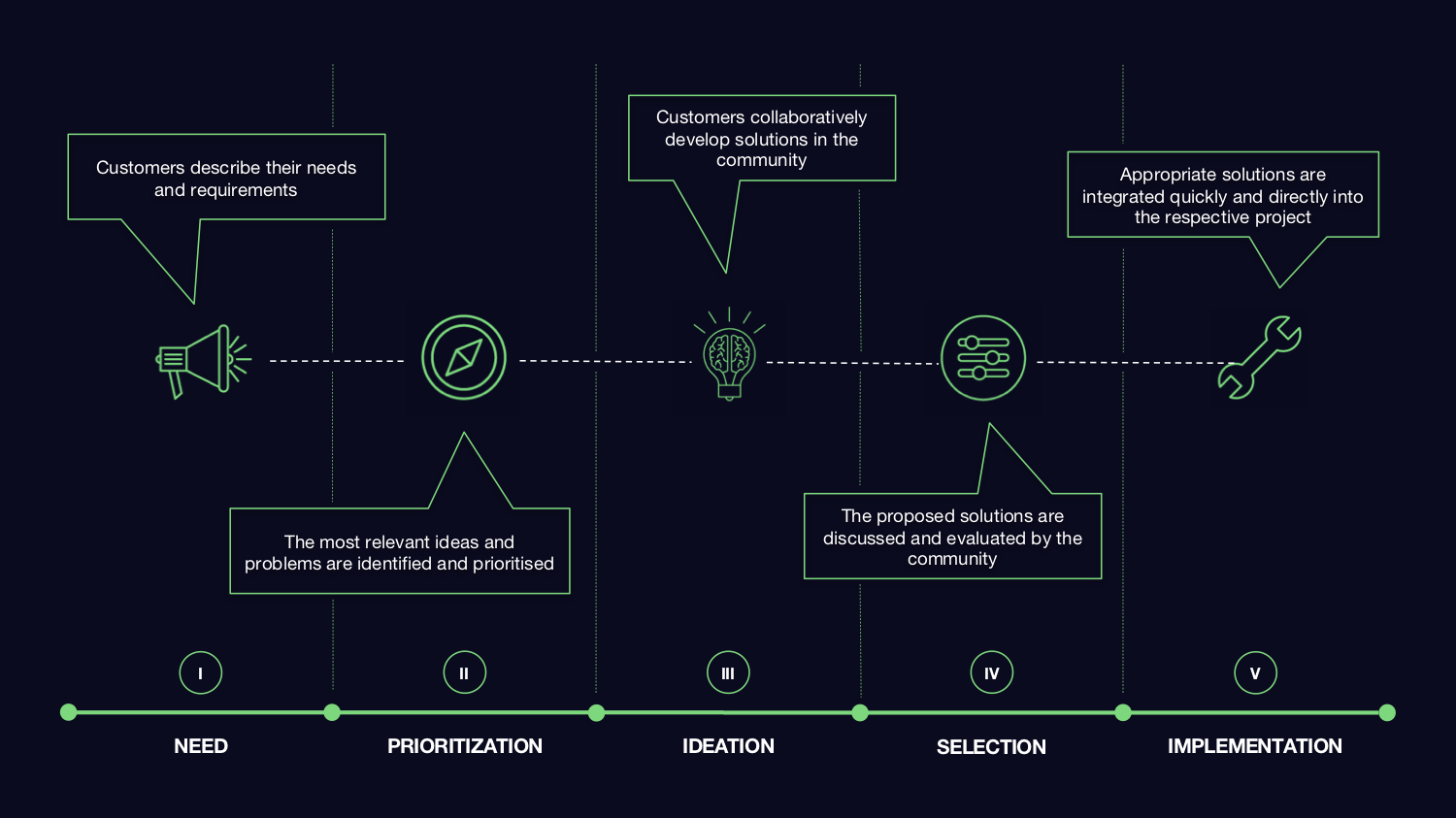 Crowd Innovation Process