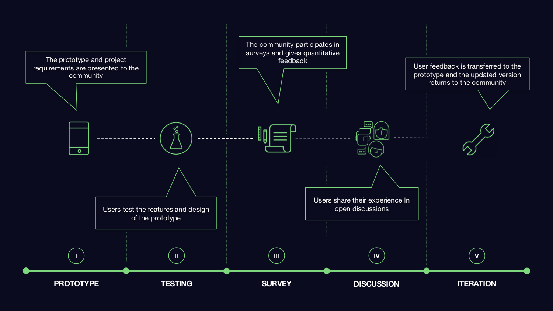 Digital Prototypes Process