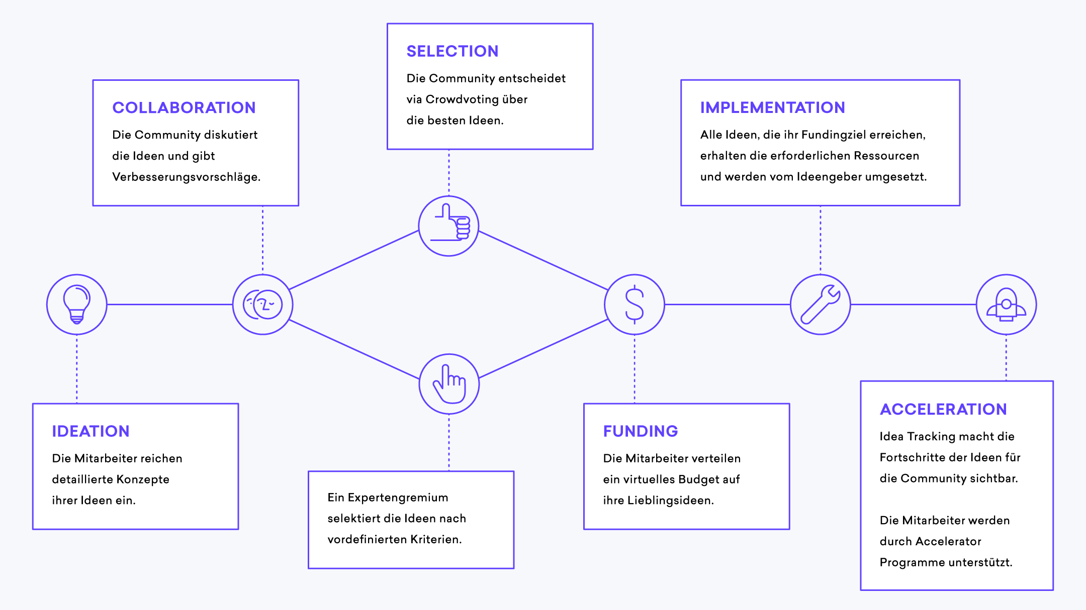 Innovation Funding Prozess