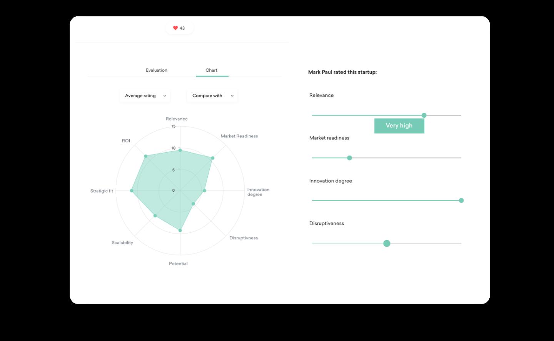 Start-up Radar evaluating